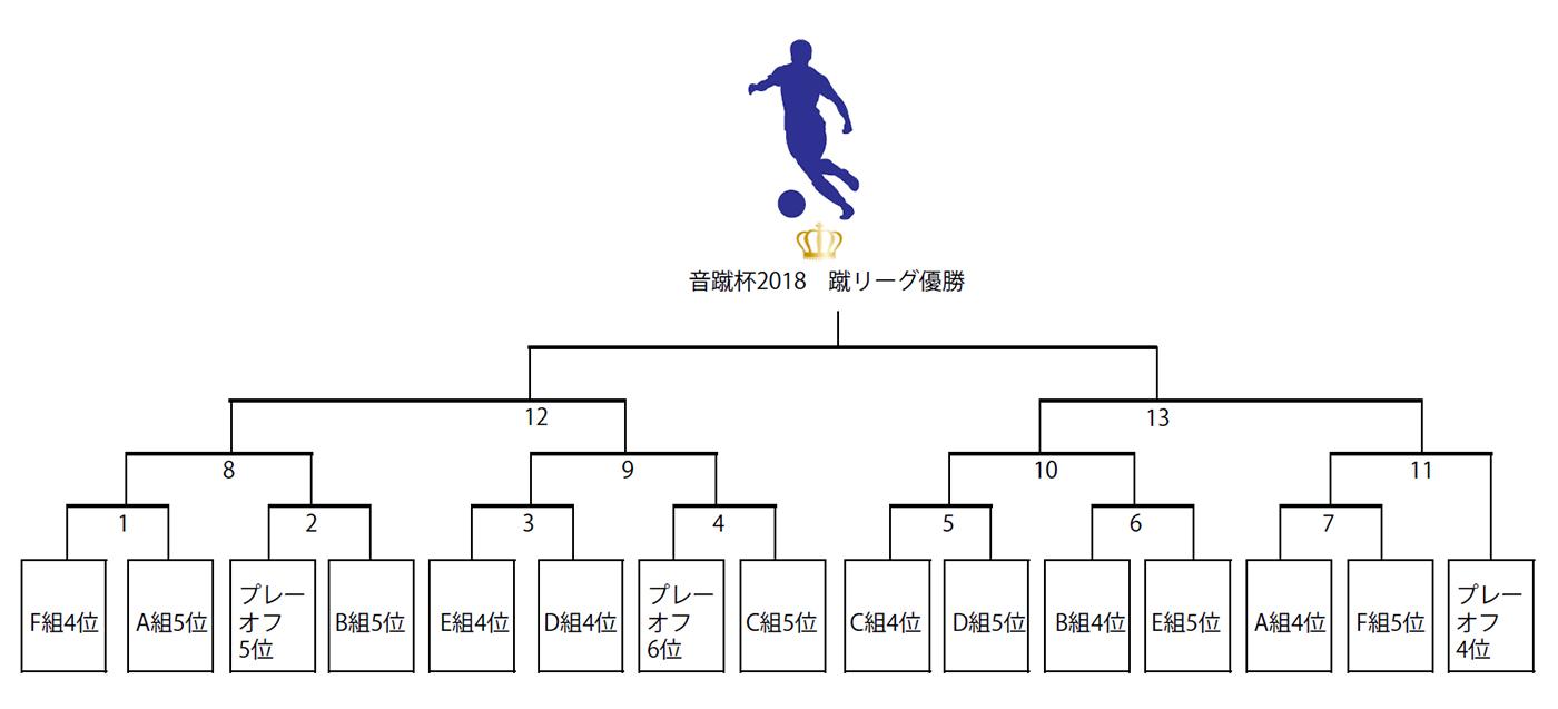 音蹴杯2018 蹴リーグ