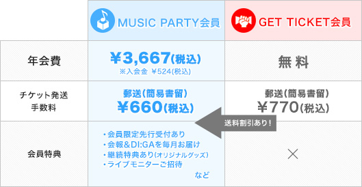 GET TICKET と MUSIC PARTYの比較表